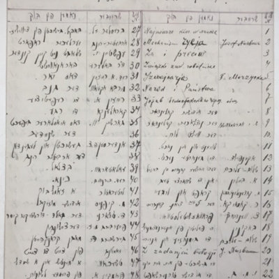 Report of book donation, Sholem Aleichem Library